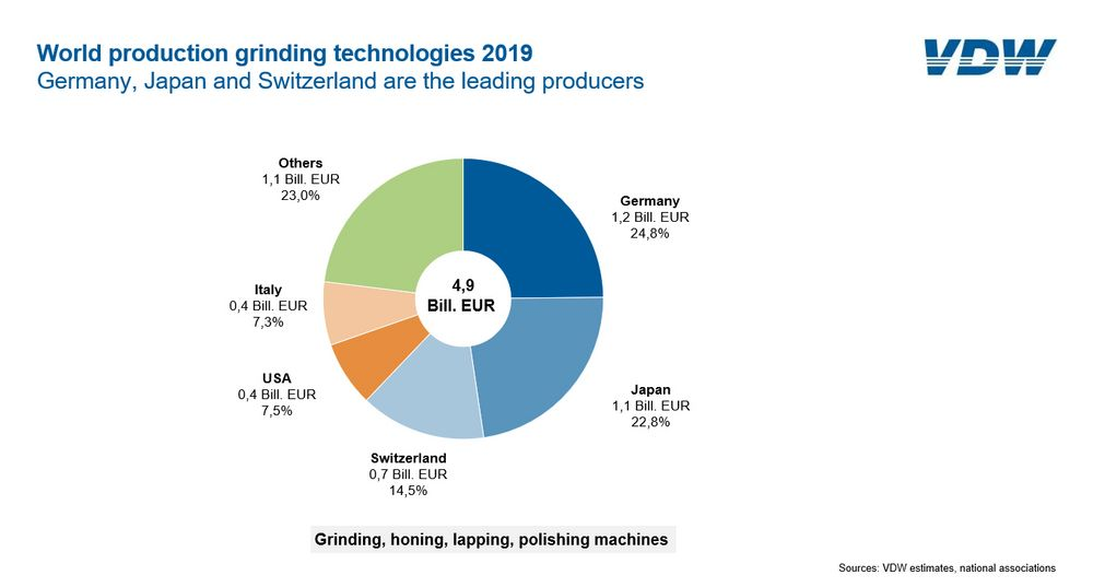 German grinding technology manufacturers picking up speed