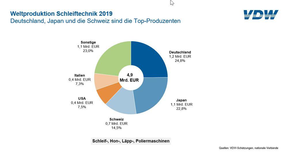 Deutsche Hersteller von Schleiftechnik nehmen Schwung auf