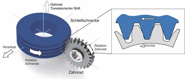 Zerspanwerkzeuge hochproduktiv herstellen